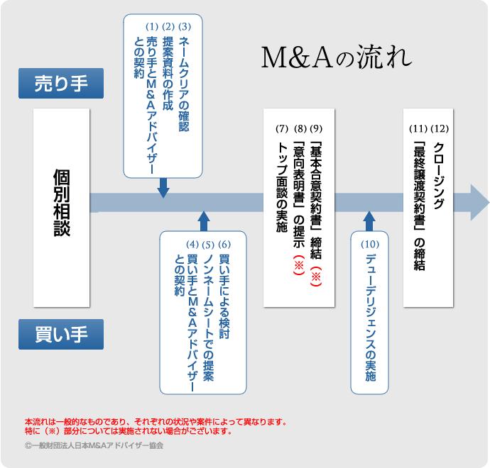 M&A流れ